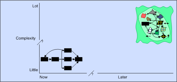 linear to complex evolution.png